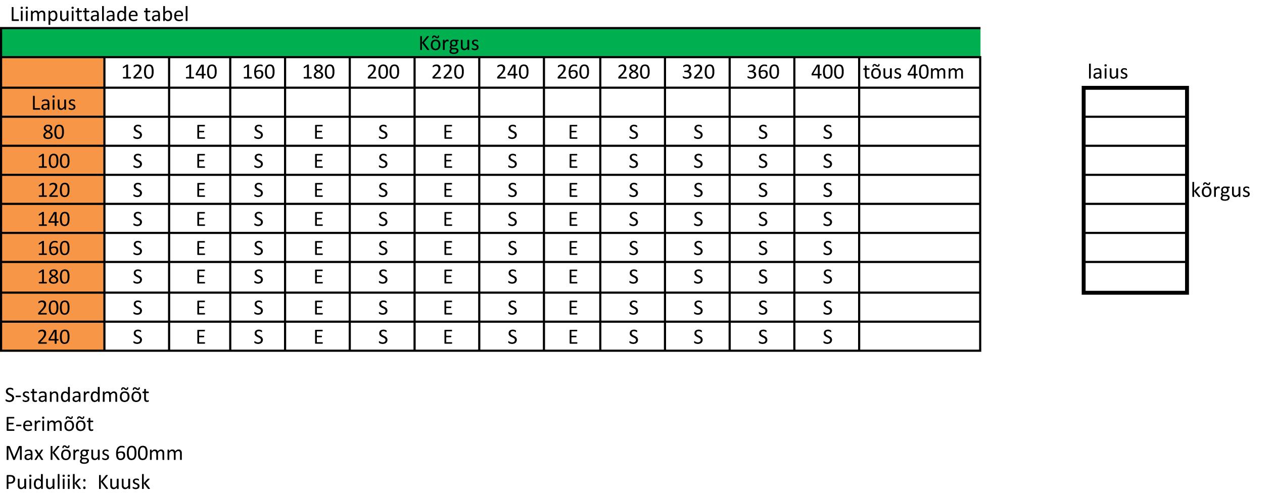 puidu erikaalu tabel